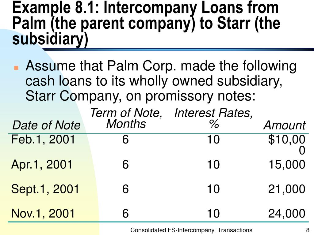Example 8.1: Intercompany Loans from Palm (the parent company) to Starr (the subsidiary)