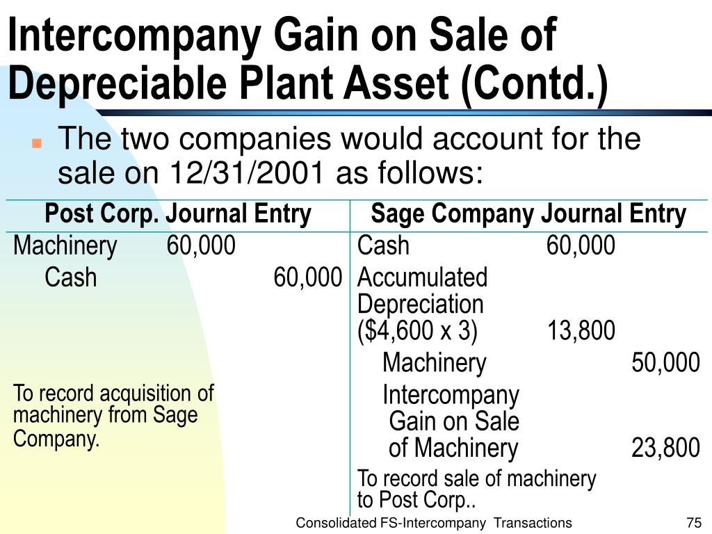 Intercompany Gain on Sale of Depreciable Plant Asset (Contd.)