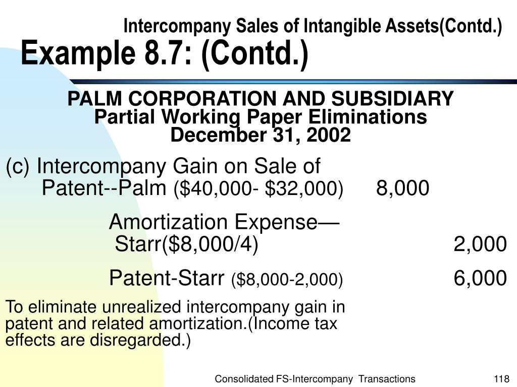 Intercompany Sales of Intangible Assets(Contd.)