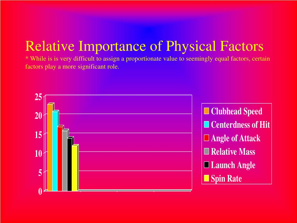 Relative Importance of Physical Factors