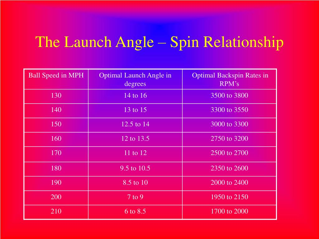 The Launch Angle – Spin Relationship