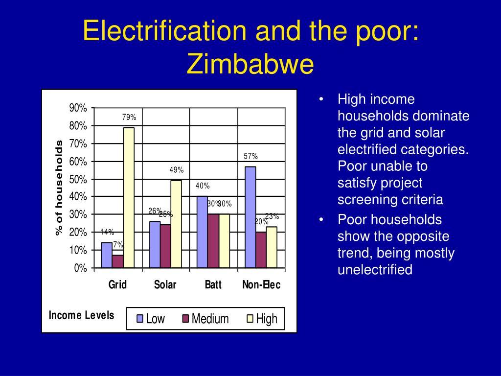 Electrification and the poor: Zimbabwe