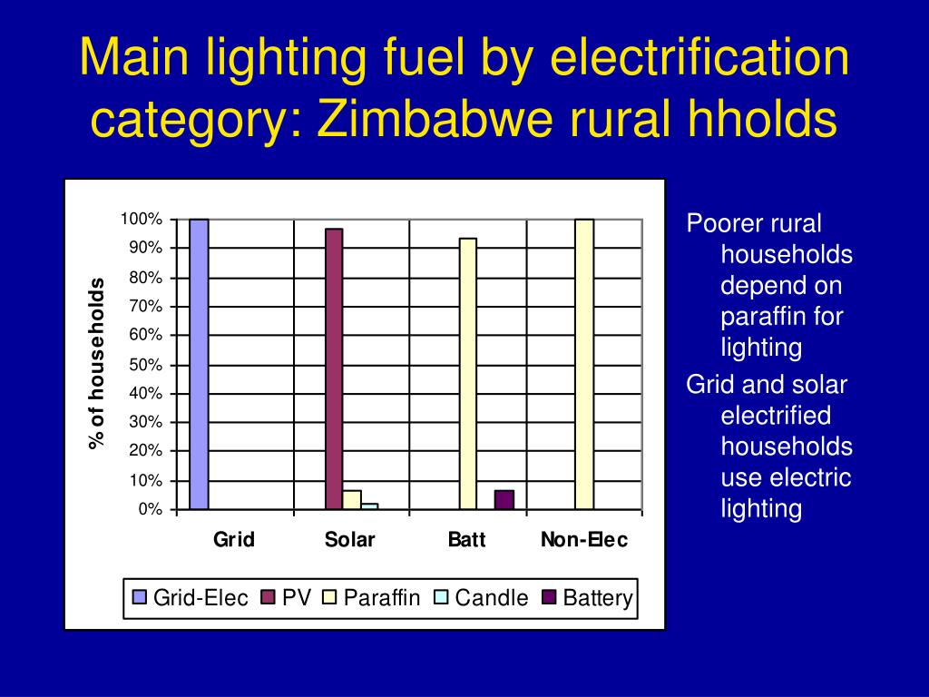 Main lighting fuel by electrification category: Zimbabwe rural hholds