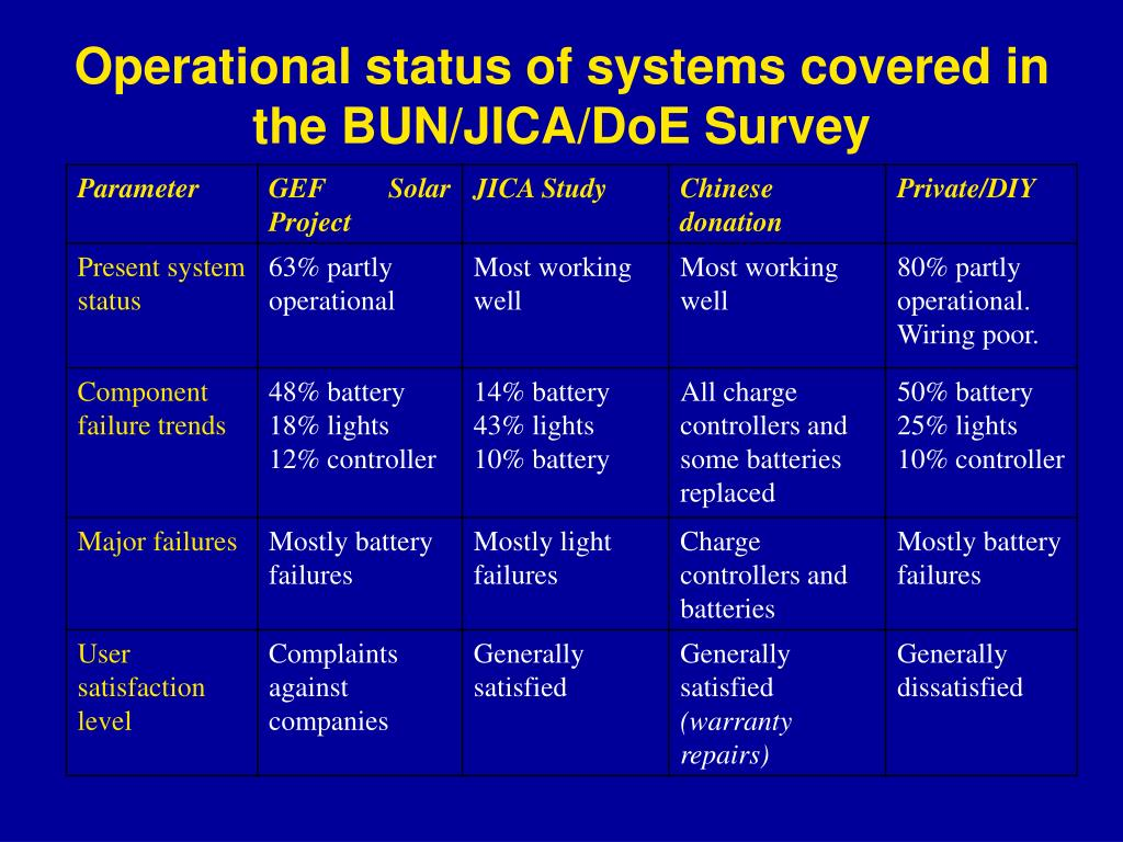 Operational status of systems covered in the BUN/JICA/DoE Survey