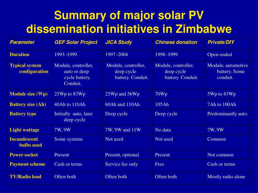 Summary of major solar PV dissemination initiatives in Zimbabwe