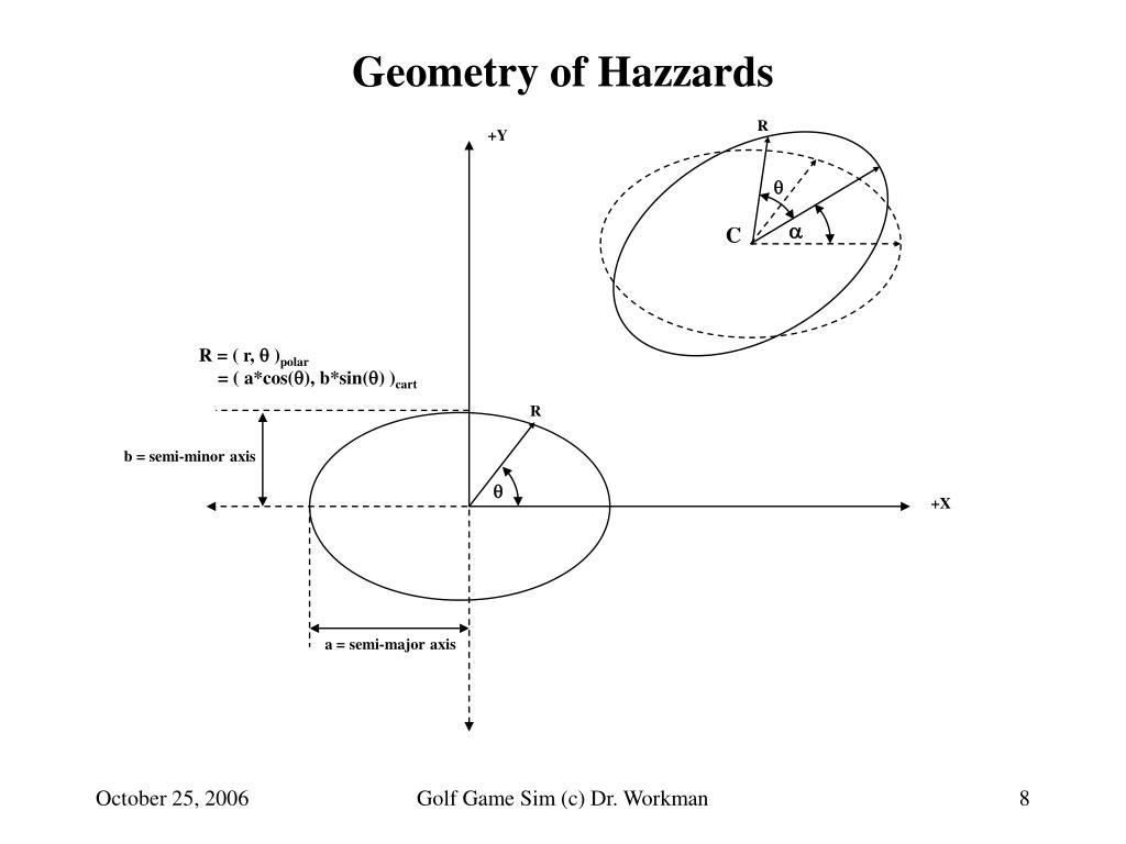 Geometry of Hazzards