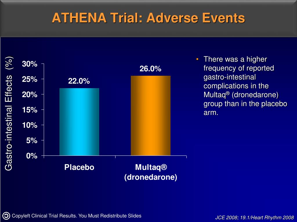 ATHENA Trial: Adverse Events