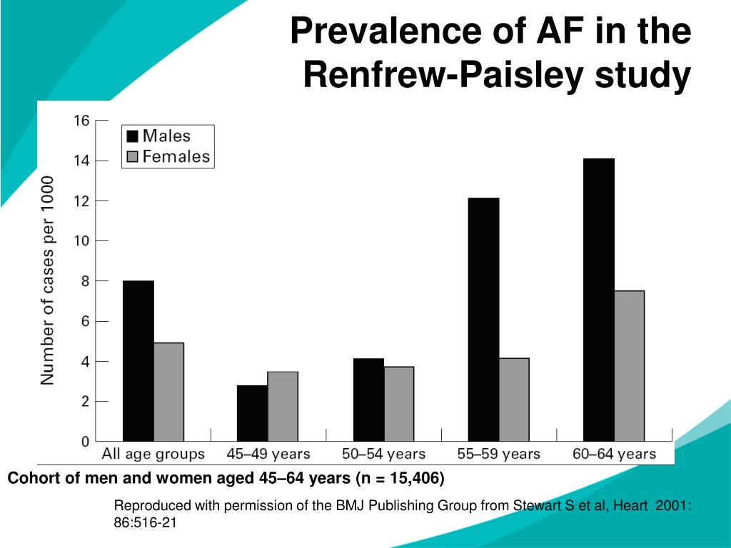 Prevalence of AF in the Renfrew-Paisley study