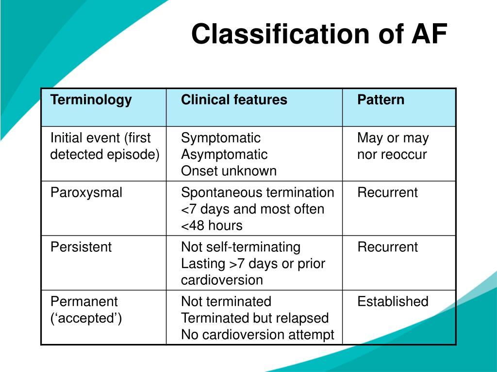 Classification of AF