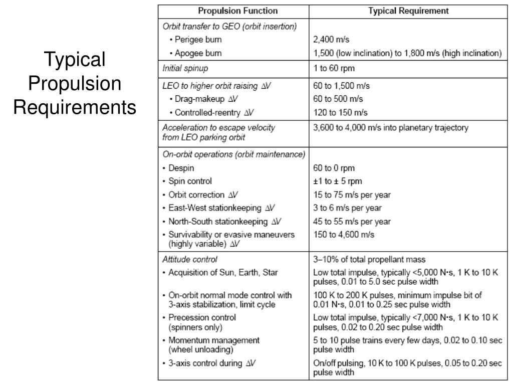 Typical  Propulsion Requirements