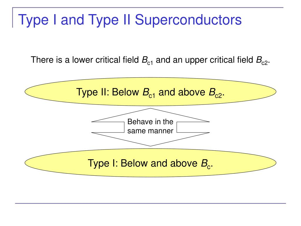 Type I and Type II Superconductors