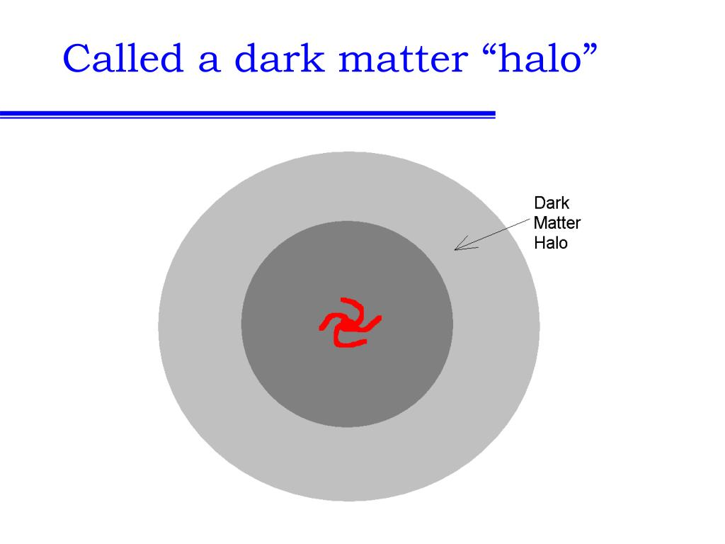 "Called a dark matter ""halo"""