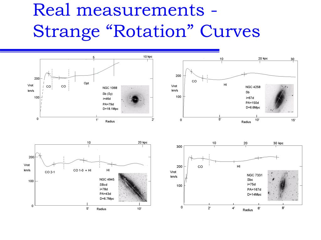 "Real measurements - Strange ""Rotation"" Curves"
