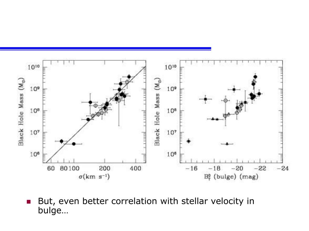 But, even better correlation with stellar velocity in bulge…