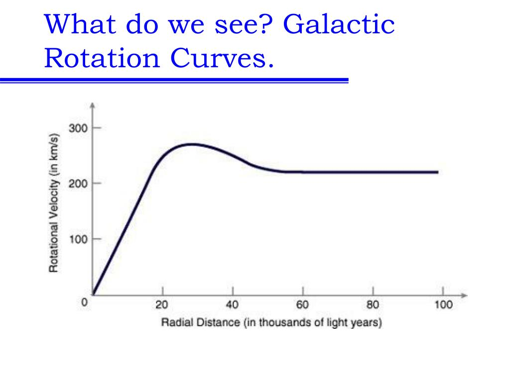What do we see? Galactic Rotation Curves.