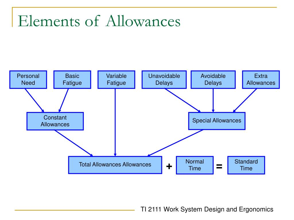 Elements of Allowances