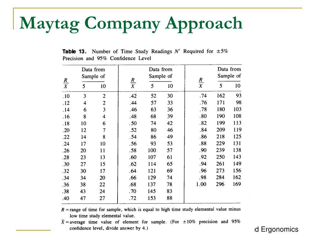 Maytag Company Approach