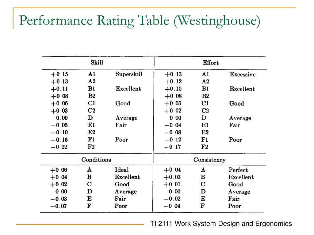 Performance Rating Table (Westinghouse)