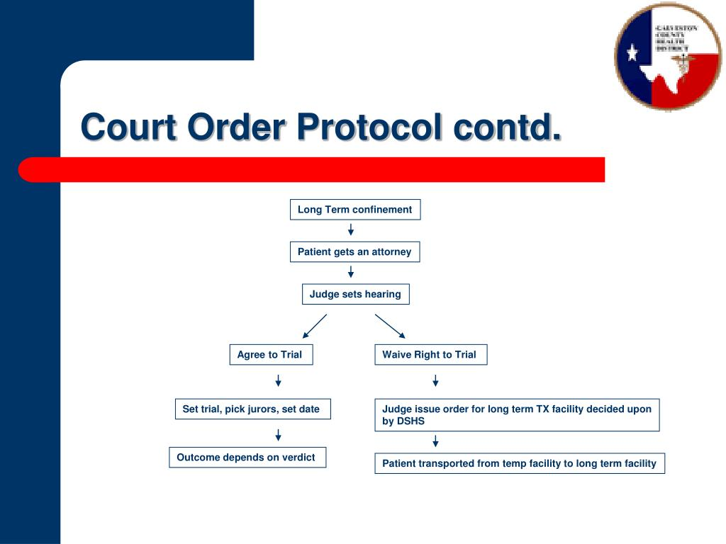 Court Order Protocol contd.