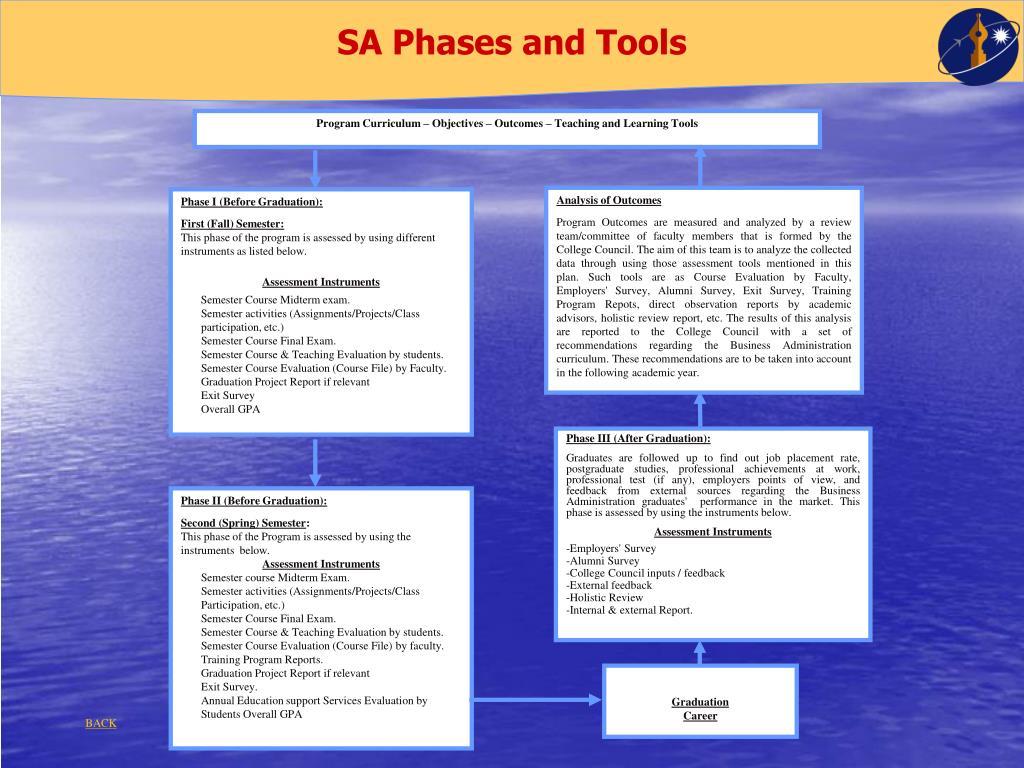 SA Phases and Tools