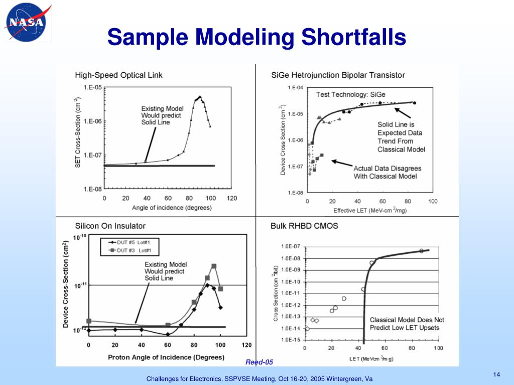 Sample Modeling Shortfalls