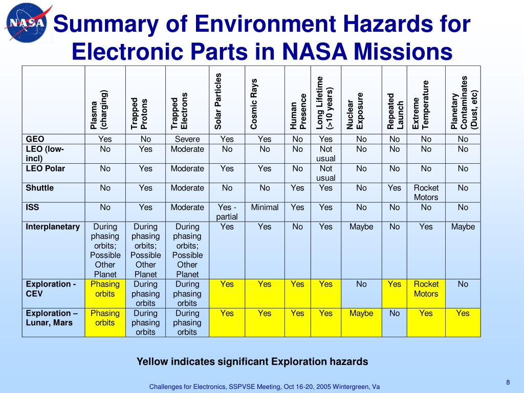 Summary of Environment Hazards for Electronic Parts in NASA Missions