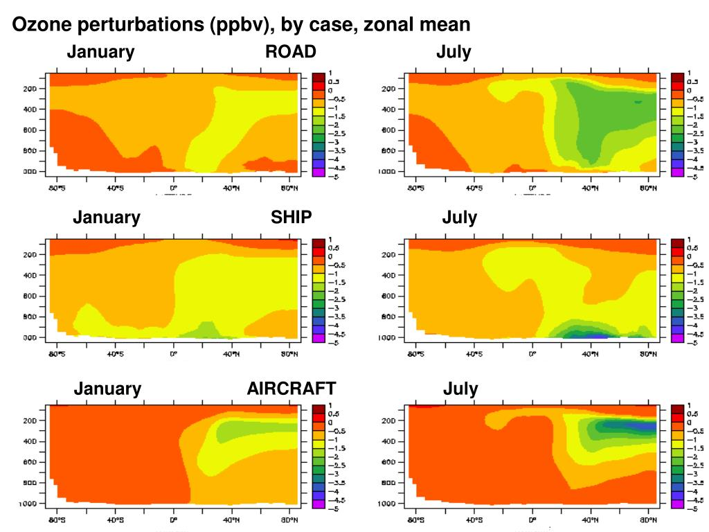 Ozone perturbations (ppbv), by case, zonal mean