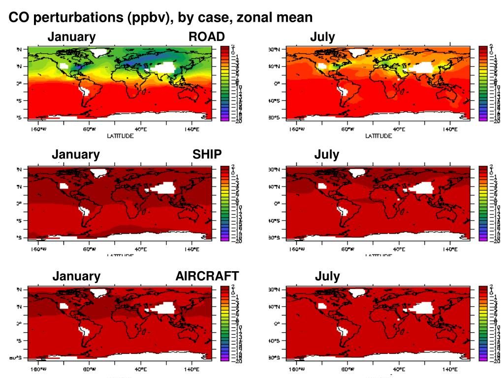 CO perturbations (ppbv), by case, zonal mean