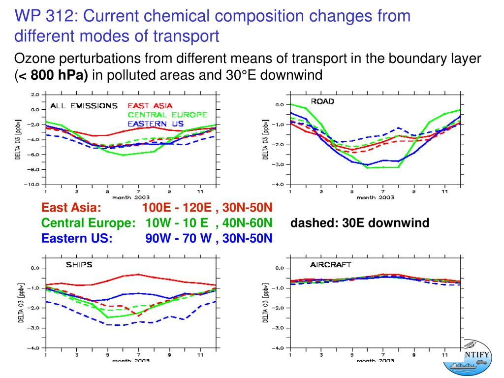Ozone perturbations from different means of transport in the boundary layer (