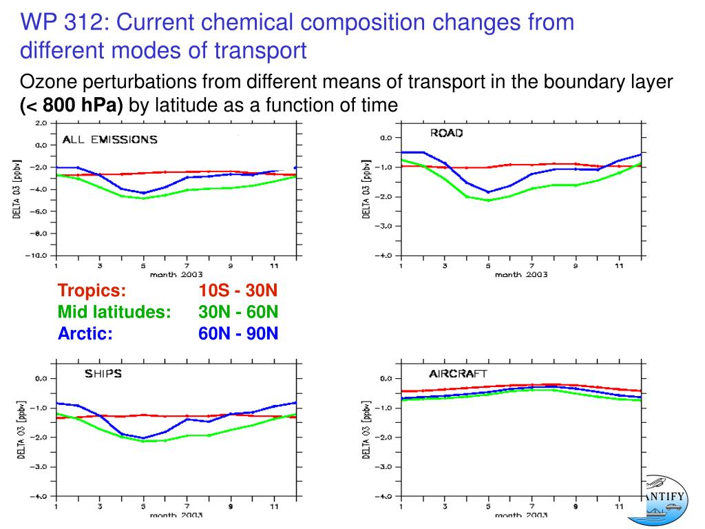 Ozone perturbations from different means of transport in the boundary layer