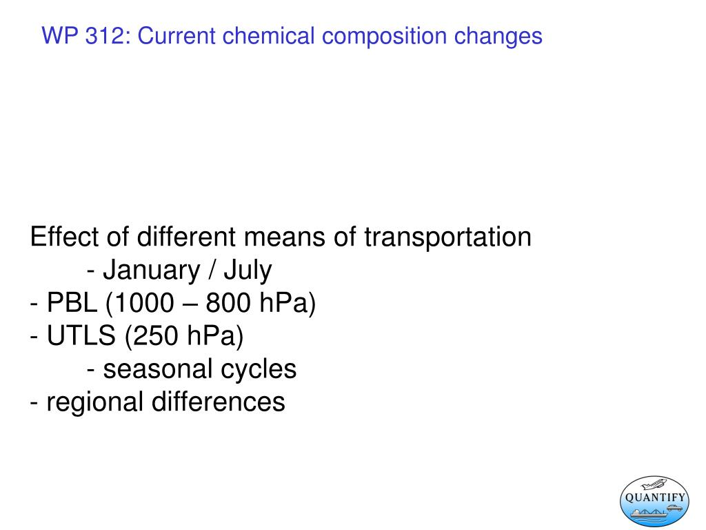 Effect of different means of transportation