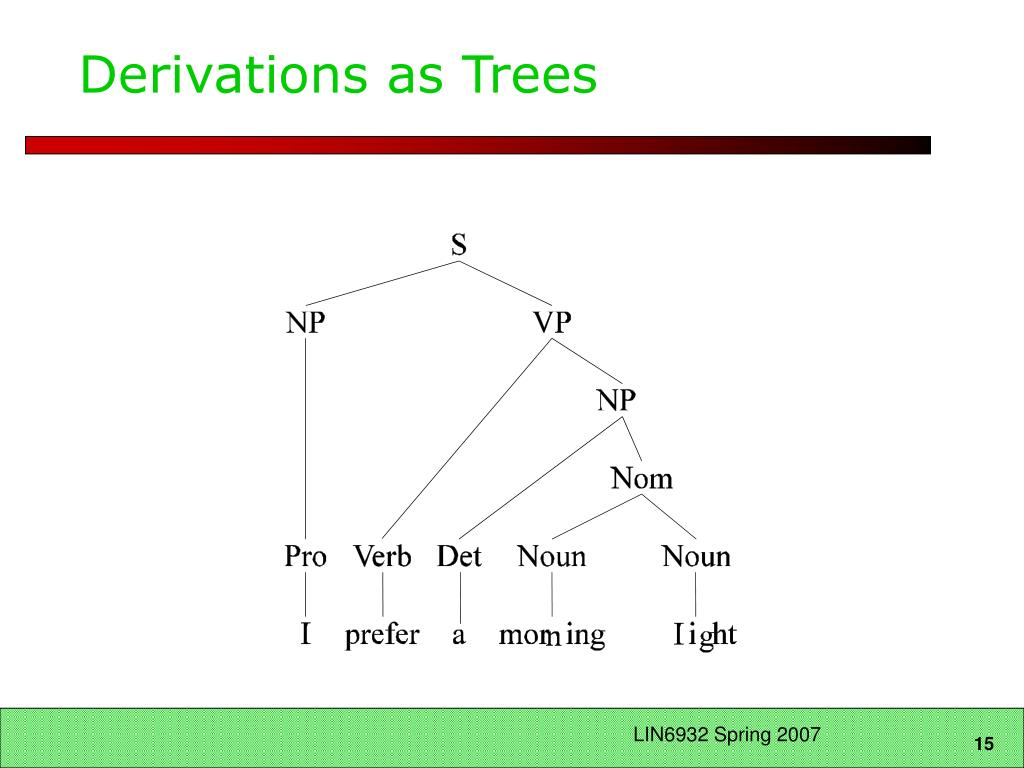 Derivations as Trees