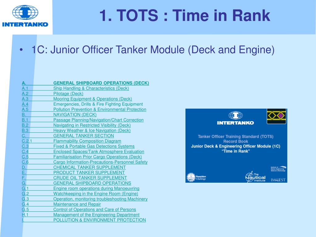 1. TOTS : Time in Rank