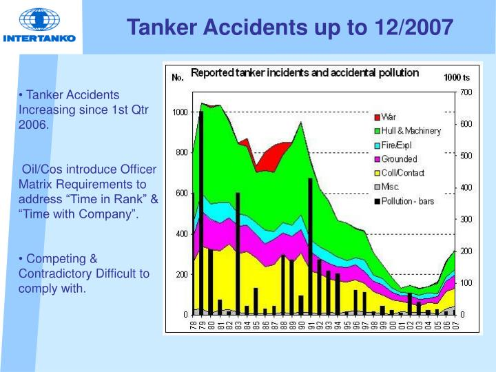 Tanker accidents up to 12 2007