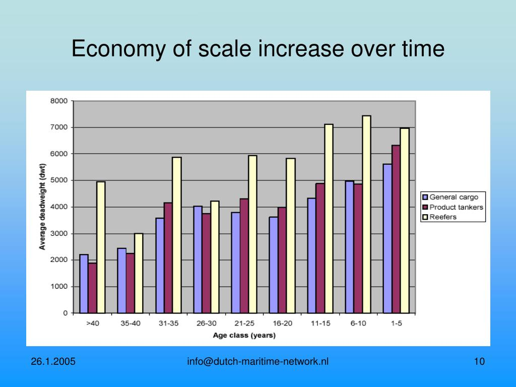 Economy of scale increase over time