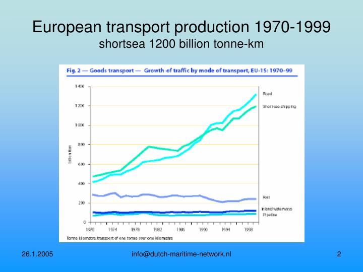 European transport production 1970 1999 shortsea 1200 billion tonne km