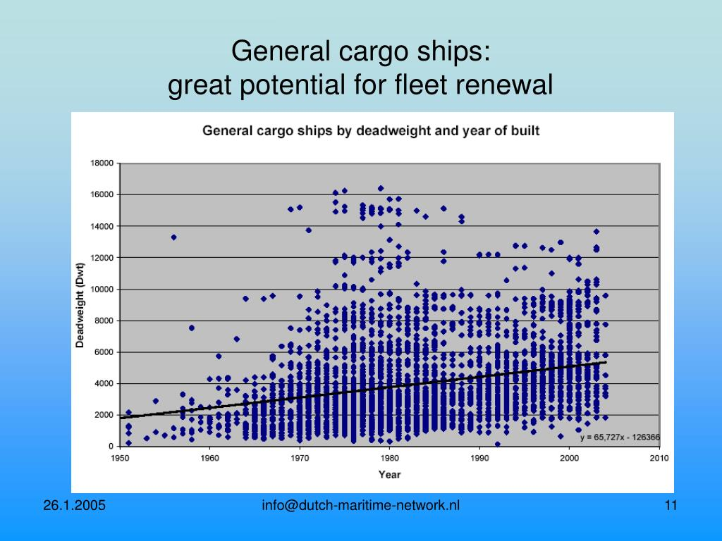 General cargo ships: