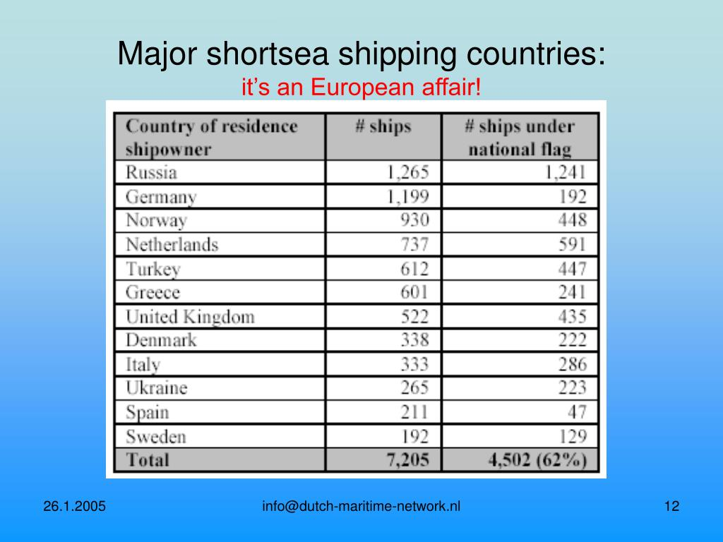 Major shortsea shipping countries: