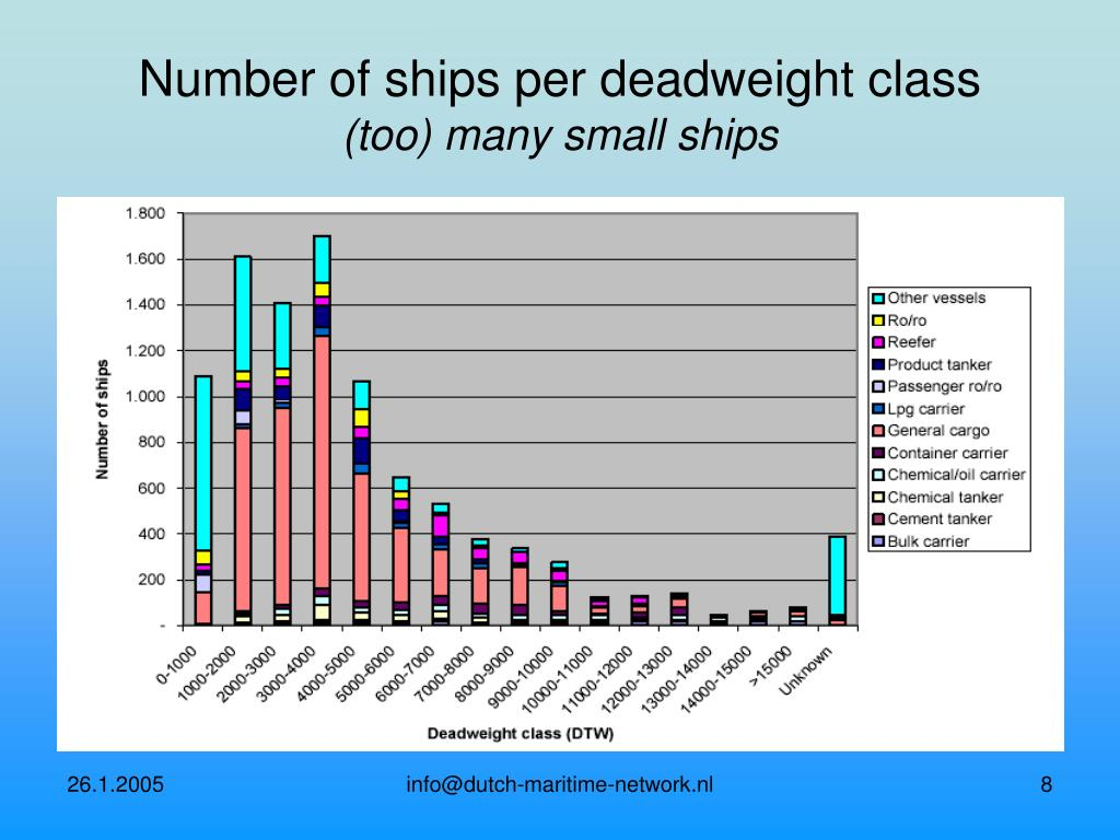 Number of ships per deadweight class