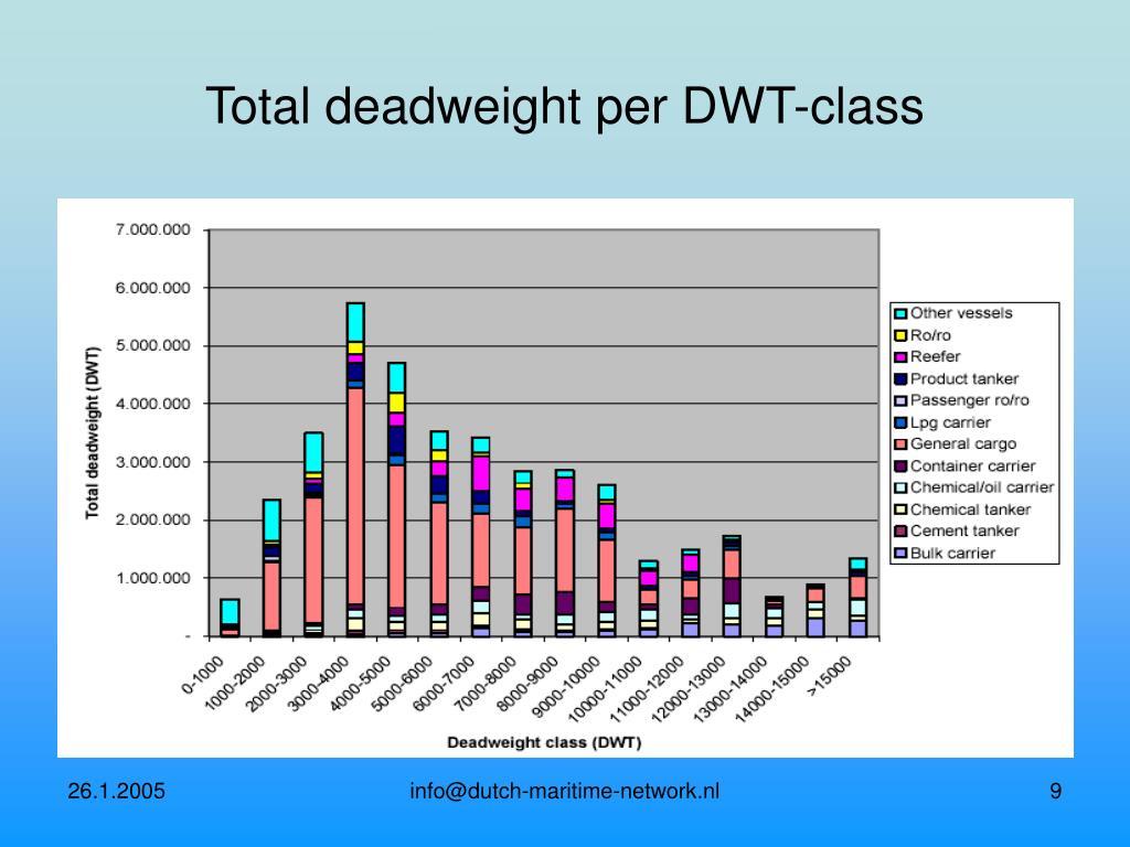 Total deadweight per DWT-class