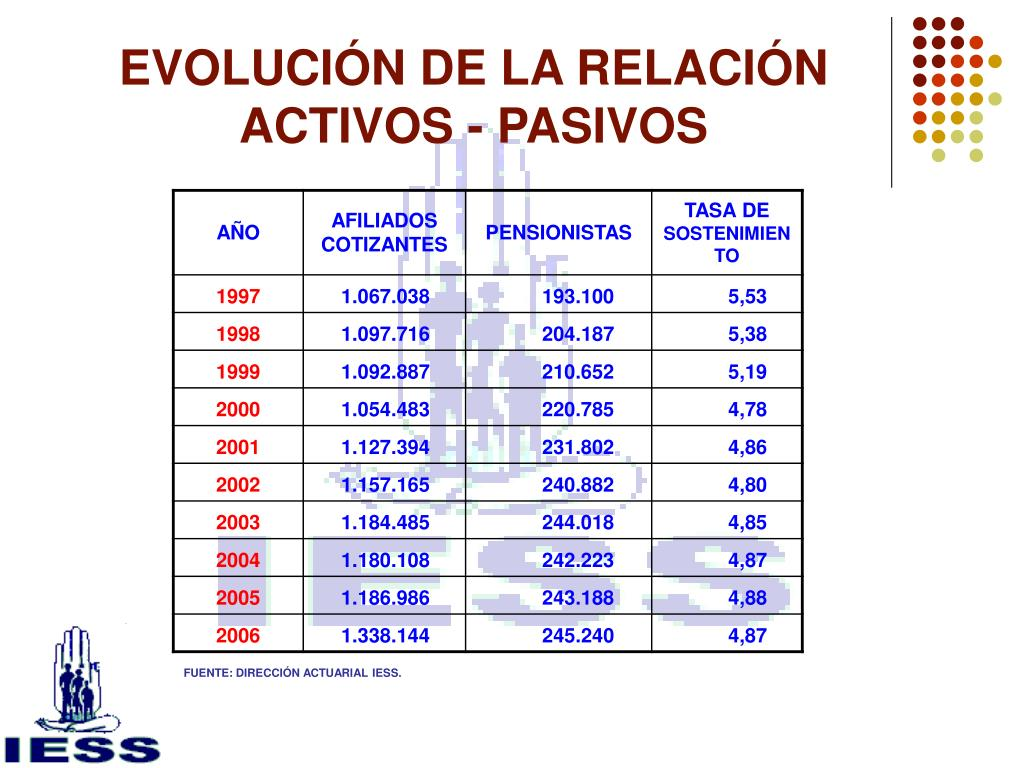 EVOLUCIÓN DE LA RELACIÓN ACTIVOS - PASIVOS