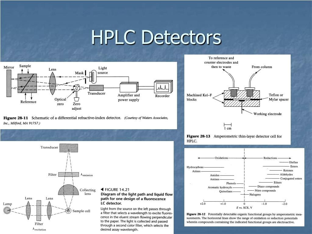 HPLC Detectors