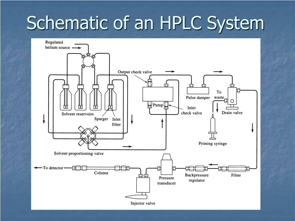 Schematic of an HPLC System