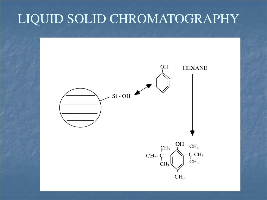 LIQUID SOLID CHROMATOGRAPHY