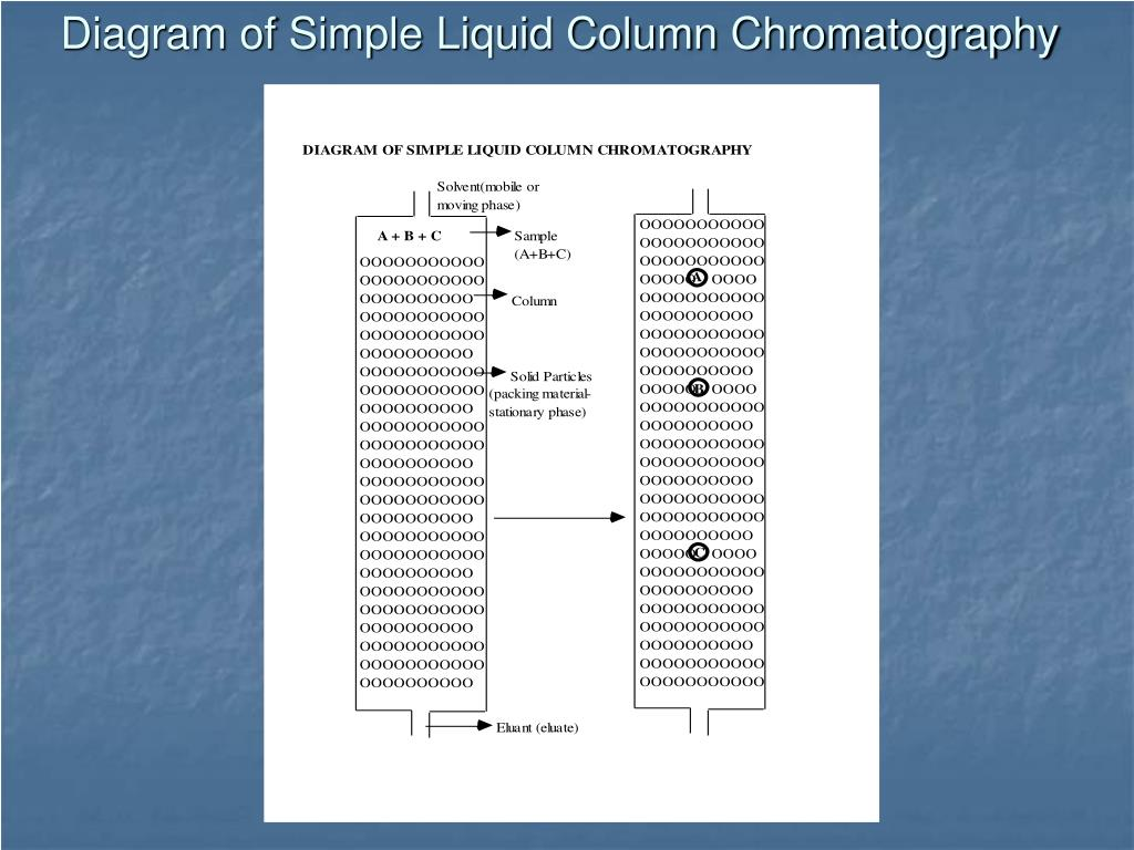 Diagram of Simple Liquid Column Chromatography