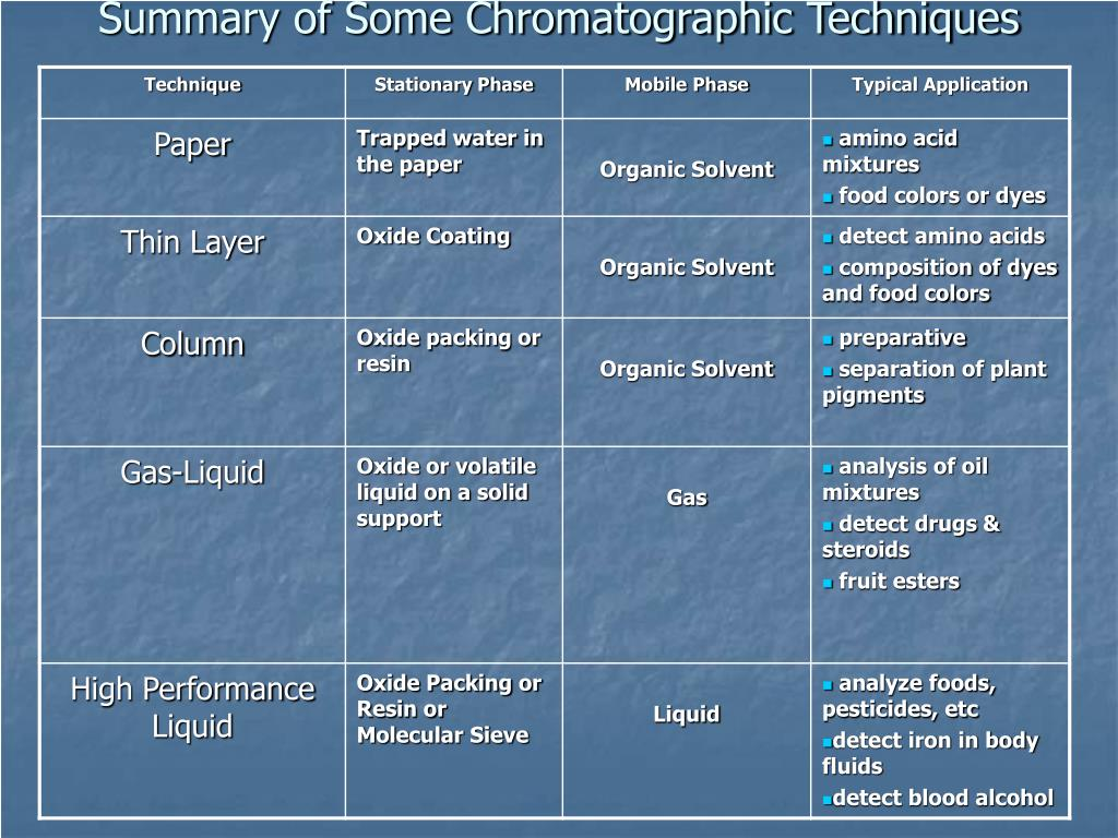 Summary of Some Chromatographic Techniques