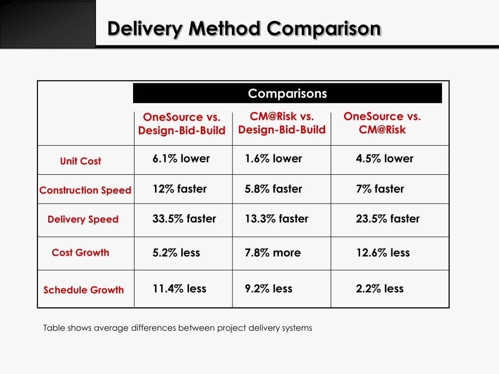 Delivery Method Comparison