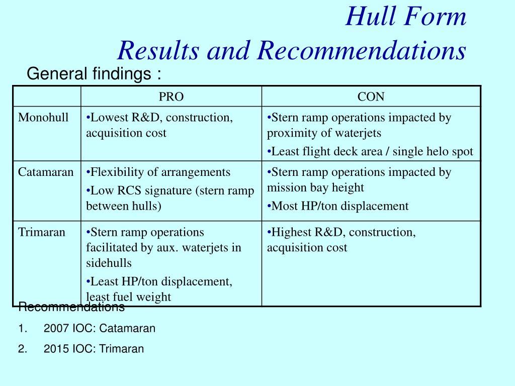 Hull Form