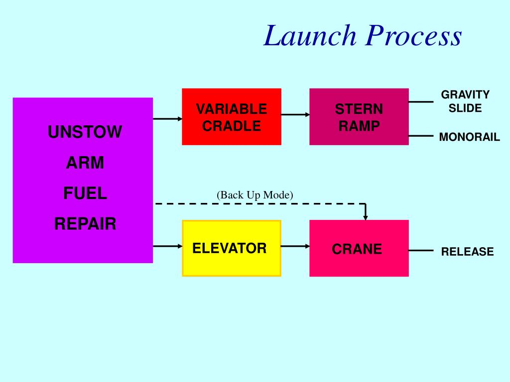 Launch Process