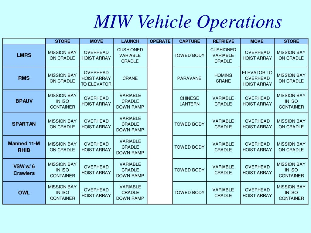 MIW Vehicle Operations